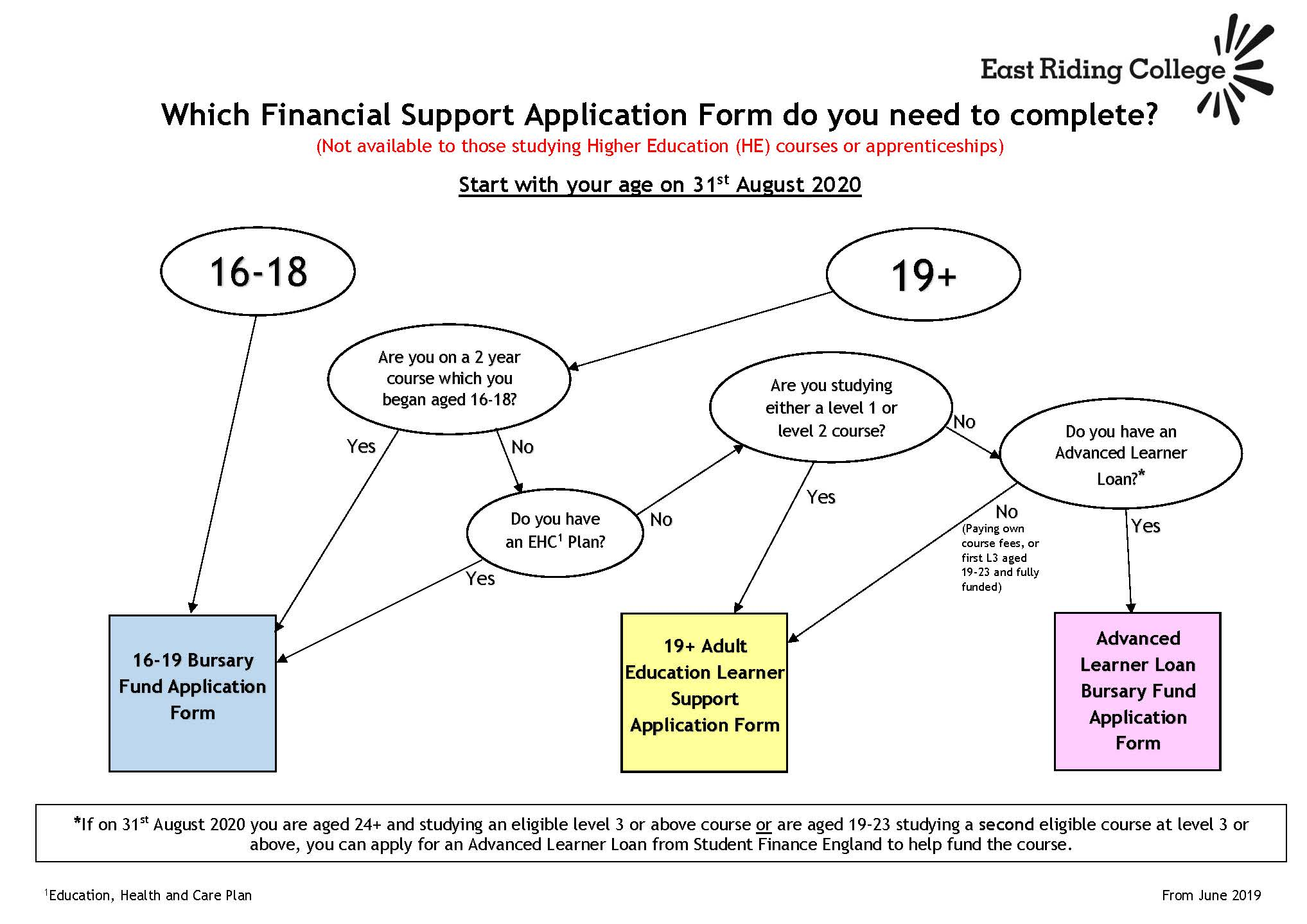 flow chart of financial application process