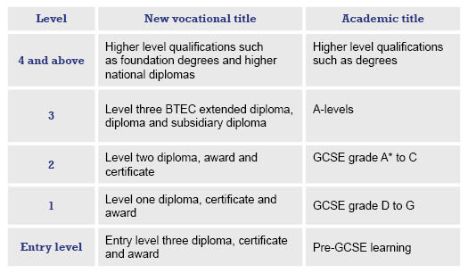 Image. Qualifications table.jpg